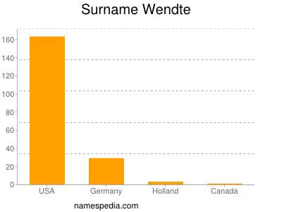 Surname Wendte