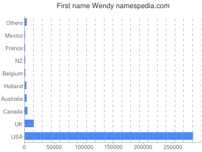 Given name Wendy