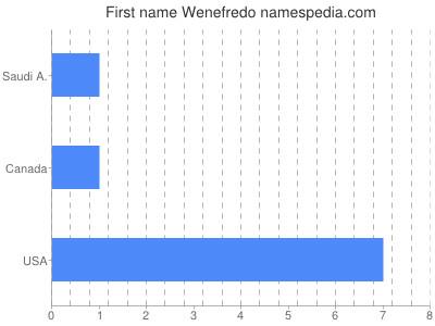 Given name Wenefredo