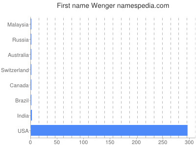 Given name Wenger