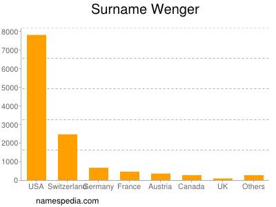 Surname Wenger