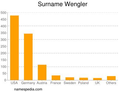 Surname Wengler