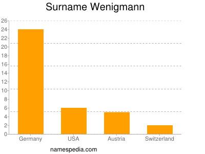 Familiennamen Wenigmann