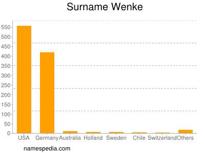 Surname Wenke