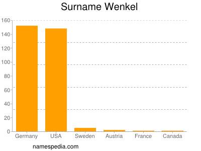 Surname Wenkel