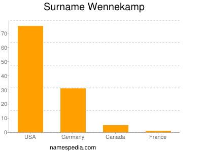 Surname Wennekamp