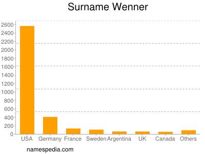 Surname Wenner