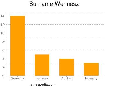 Surname Wennesz