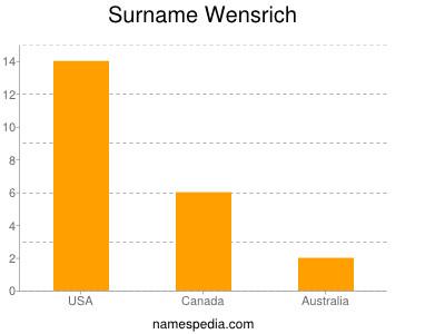Surname Wensrich
