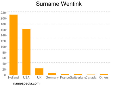 Surname Wentink