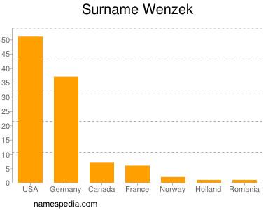Surname Wenzek