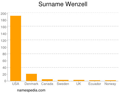 Surname Wenzell