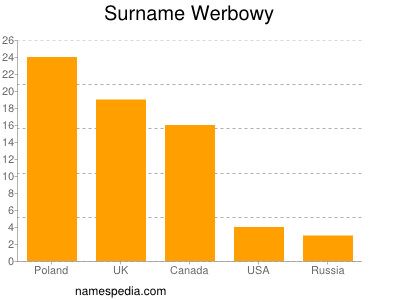 Surname Werbowy