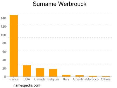 Surname Werbrouck