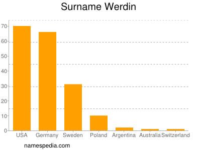 Surname Werdin
