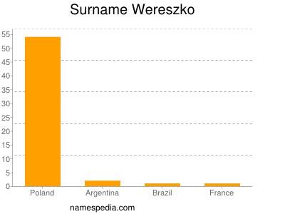 Surname Wereszko