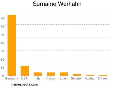 Werhahn Names Encyclopedia