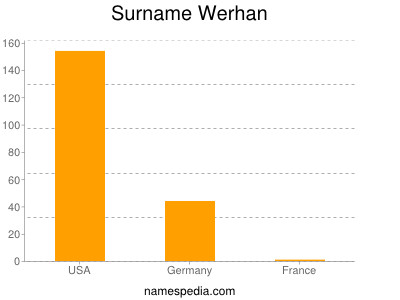 Familiennamen Werhan