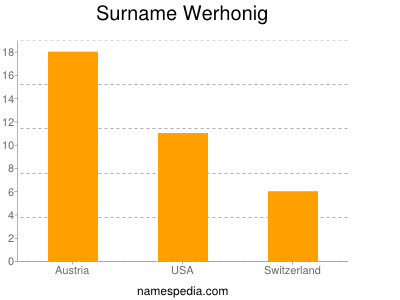 Surname Werhonig