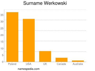 Surname Werkowski