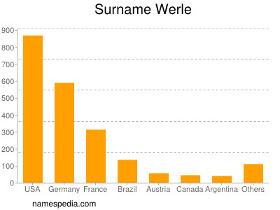 Surname Werle