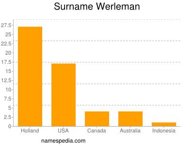 Surname Werleman