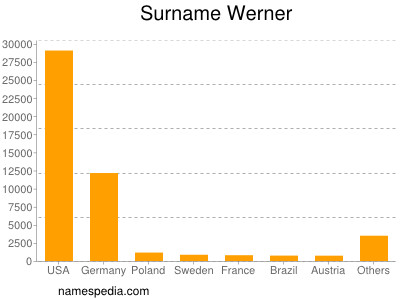 Surname Werner
