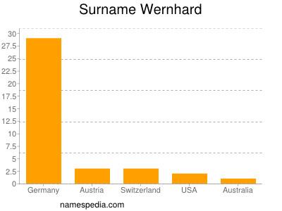 Surname Wernhard