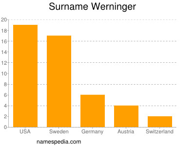 Familiennamen Werninger
