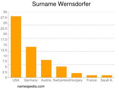 Surname Wernsdorfer
