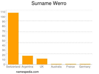 nom Werro