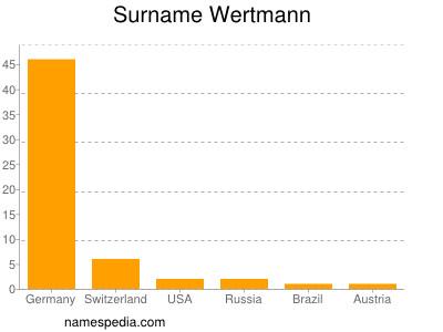 Surname Wertmann