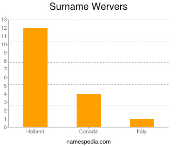 Surname Wervers