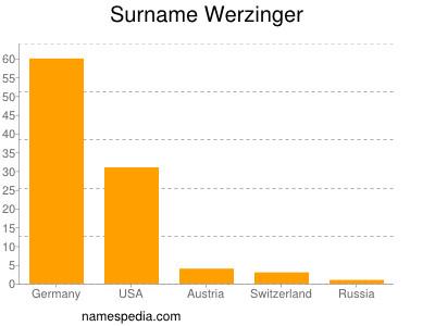 Surname Werzinger