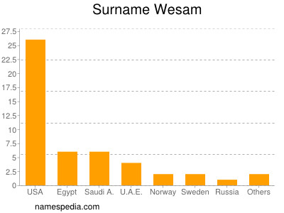 Surname Wesam