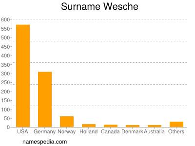 Surname Wesche