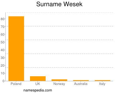 nom Wesek
