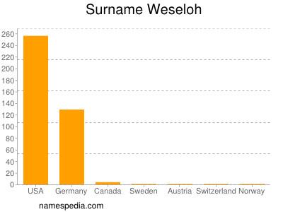 Familiennamen Weseloh