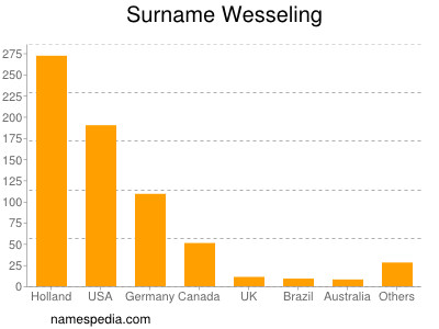 Surname Wesseling