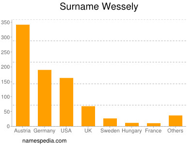 Surname Wessely