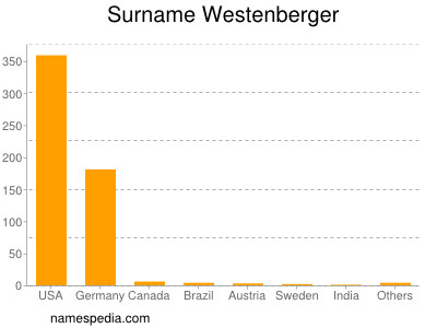 Surname Westenberger