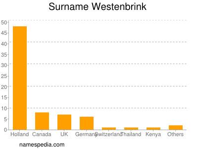 Surname Westenbrink