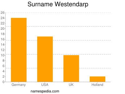Familiennamen Westendarp