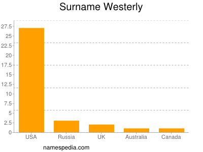 Surname Westerly