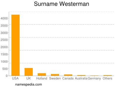 Surname Westerman