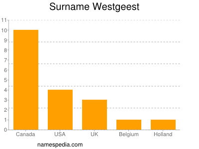 Surname Westgeest