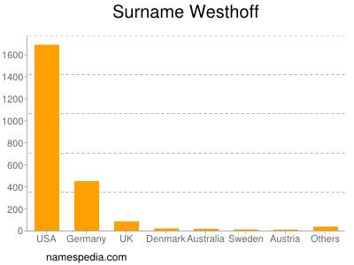 Surname Westhoff