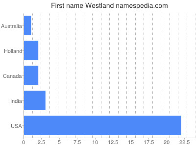 Given name Westland