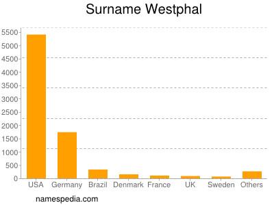 Surname Westphal