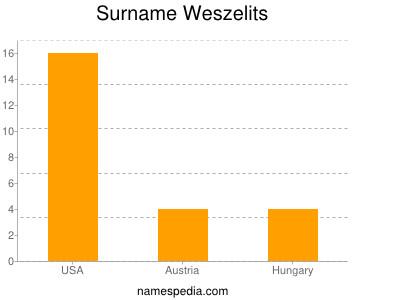 Surname Weszelits